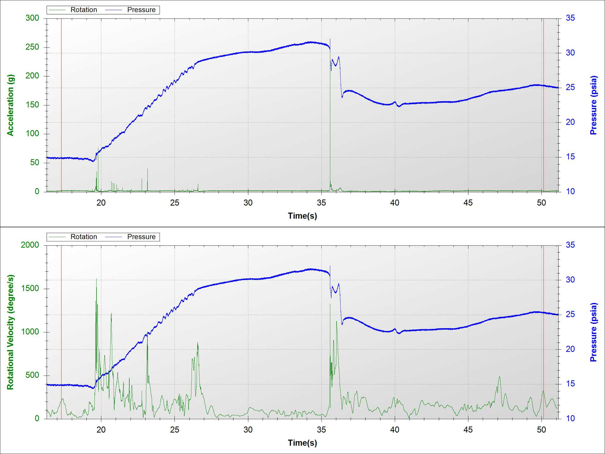 sensor fish time series plots - top environmental consulting services firm normandeau associates